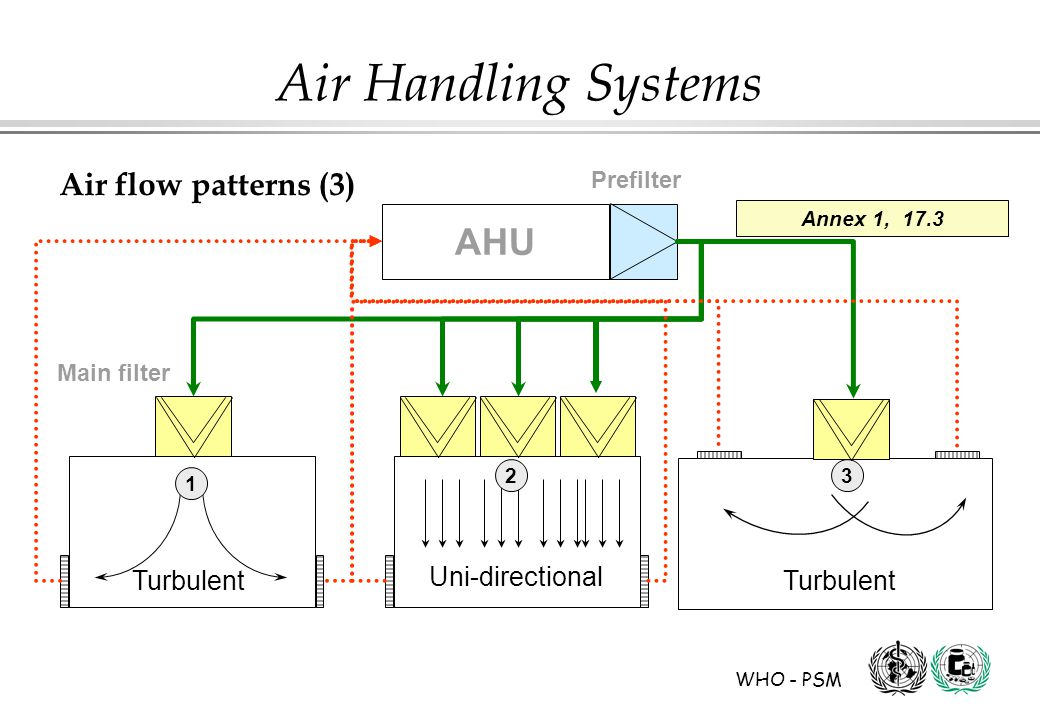 AHU Air flow patterns (3) Uni-directional Turbulent Prefilter