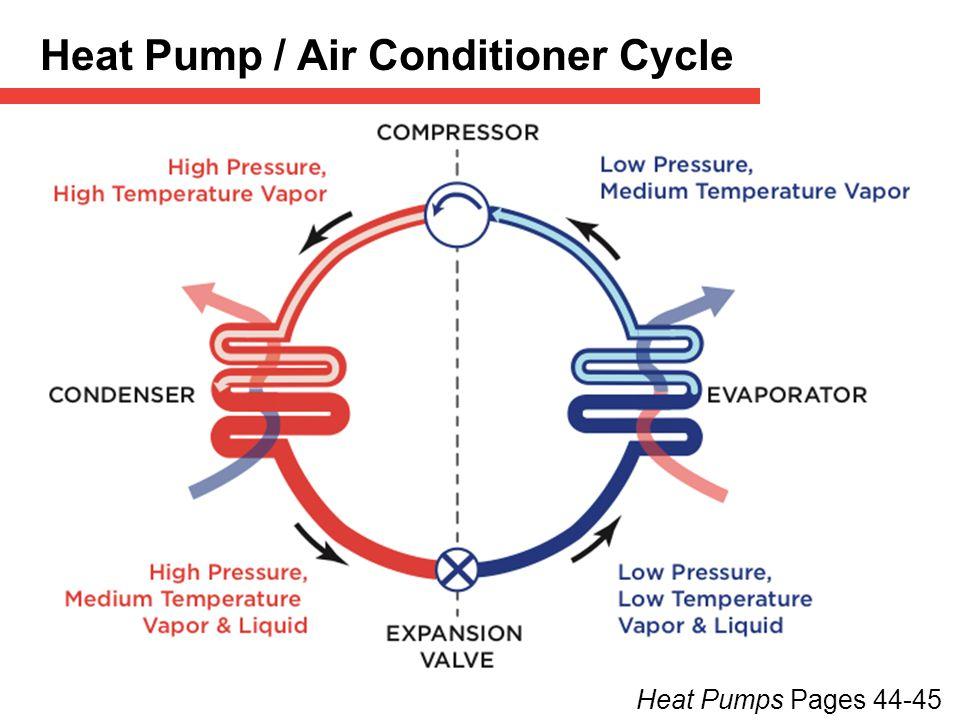 Heat Pump / Air Conditioner Cycle