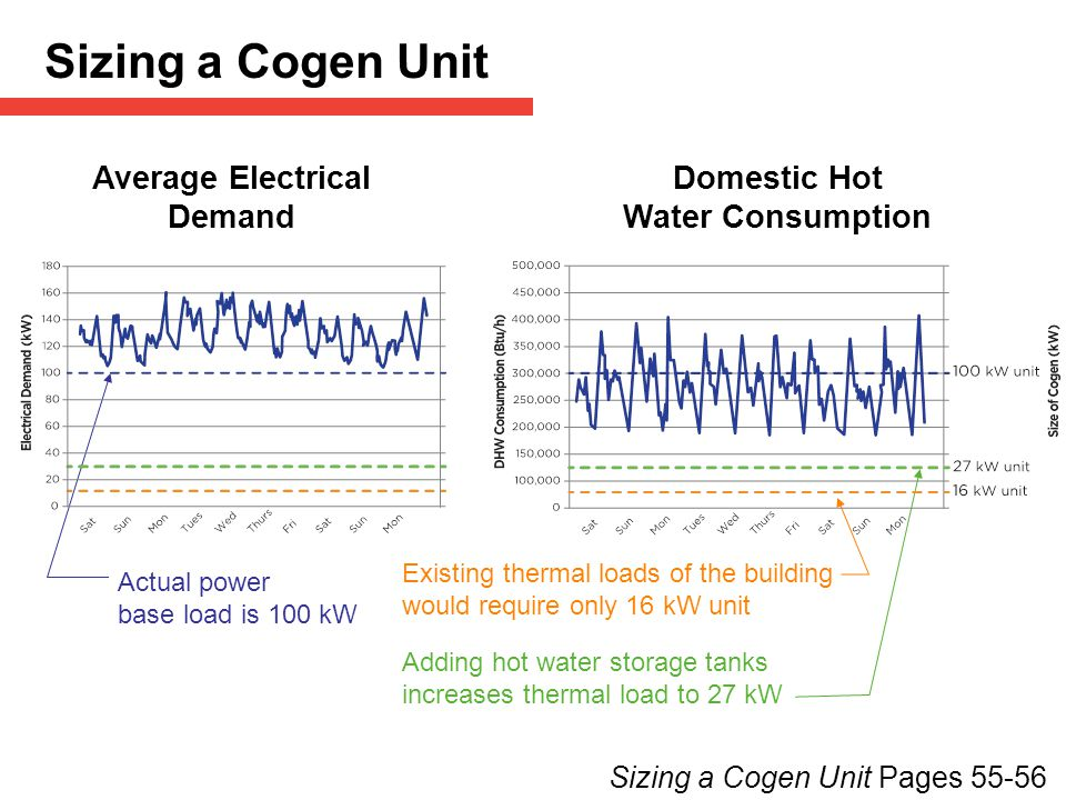 Sizing a Cogen Unit Average Electrical Demand Domestic Hot