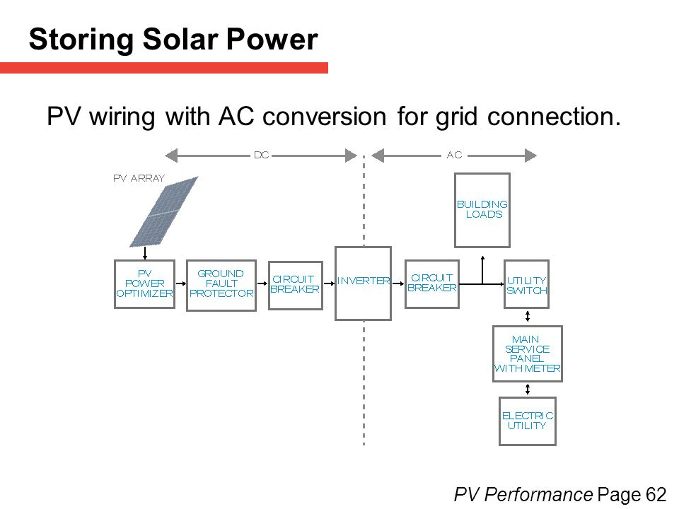 Storing Solar Power PV wiring with AC conversion for grid connection.