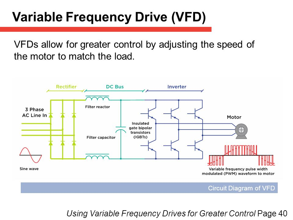 3 heating cooling hvac page ppt download for Variable speed drive motor