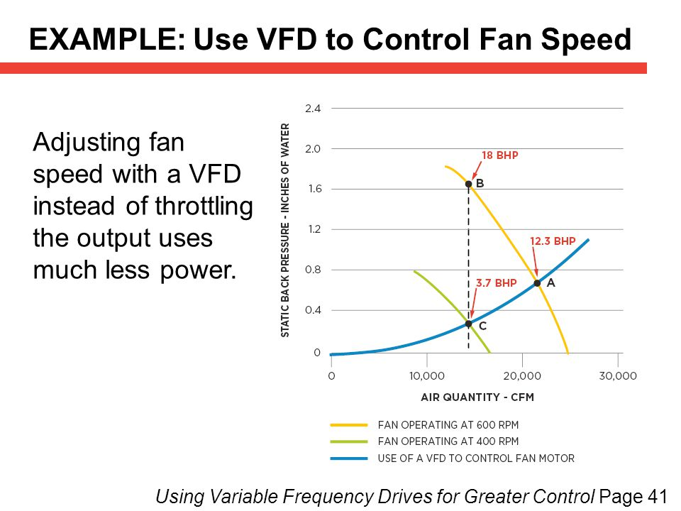 EXAMPLE: Use VFD to Control Fan Speed