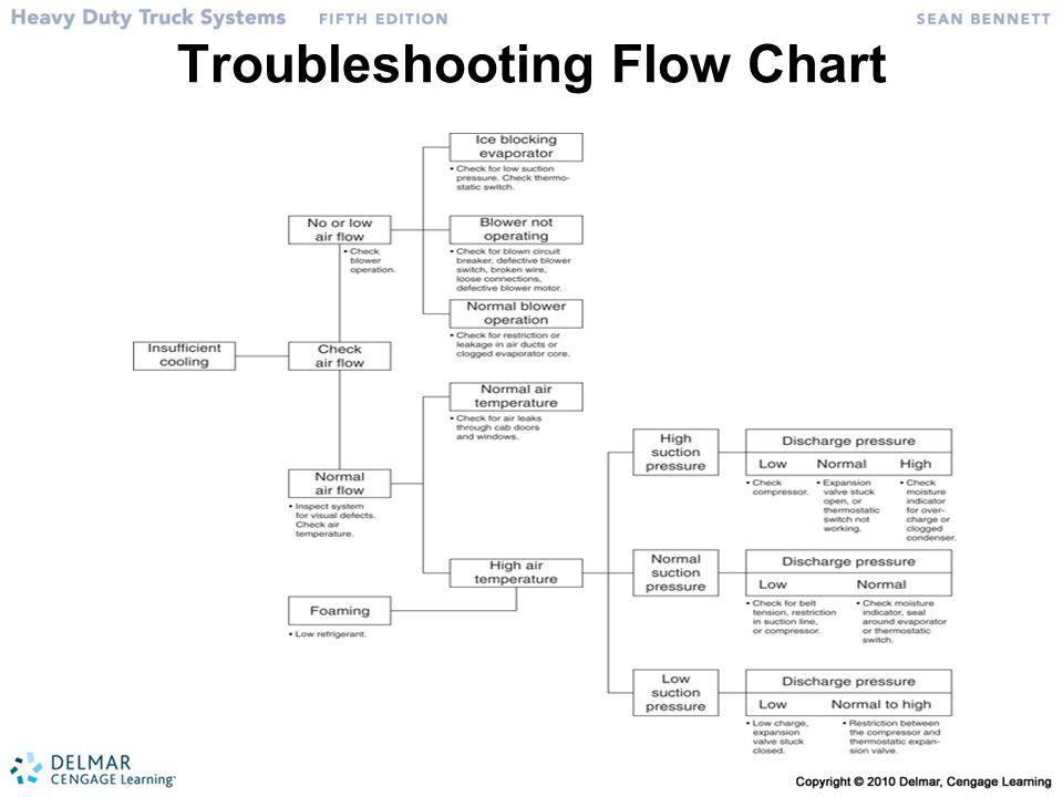 Troubleshooting Flow Chart