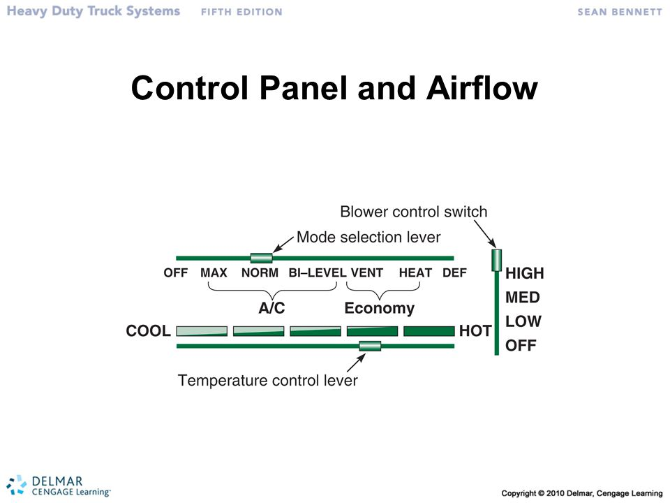 Control Panel and Airflow