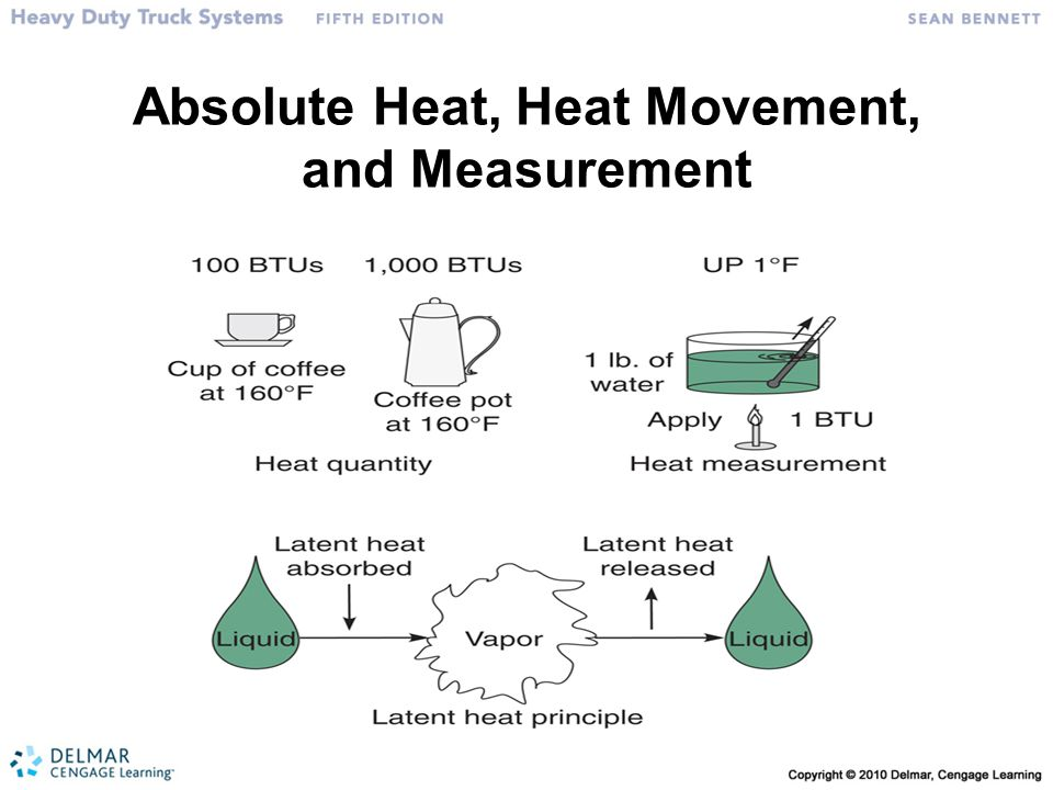 Absolute Heat, Heat Movement, and Measurement