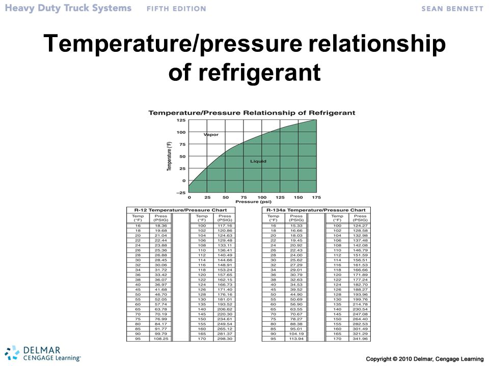 Temperature/pressure relationship of refrigerant