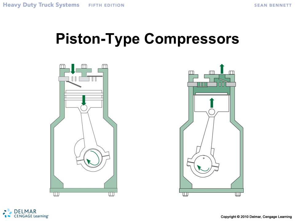Piston-Type Compressors