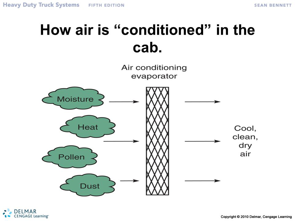 How air is conditioned in the cab.