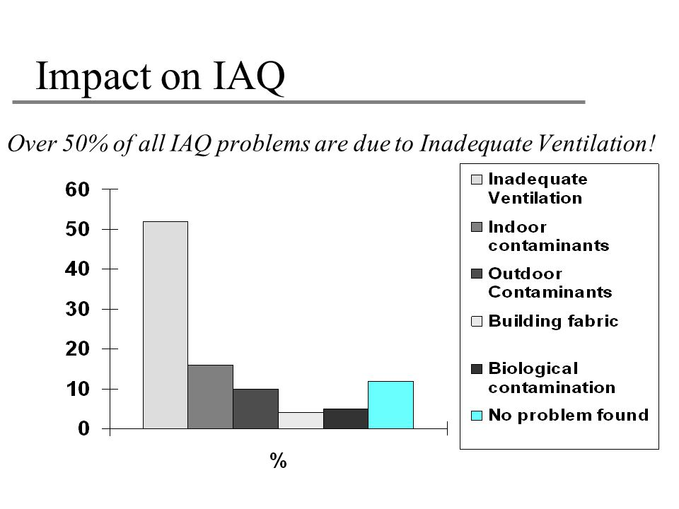 Impact on IAQ Over 50% of all IAQ problems are due to Inadequate Ventilation! 25