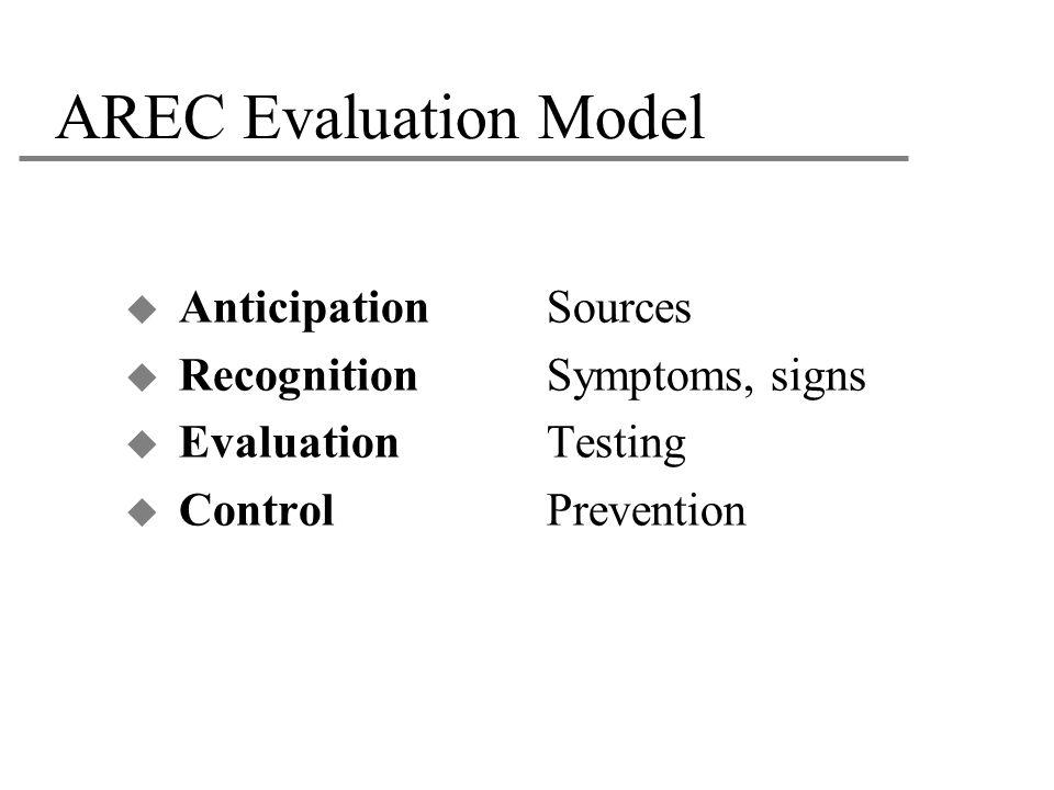 AREC Evaluation Model Anticipation Sources Recognition Symptoms, signs
