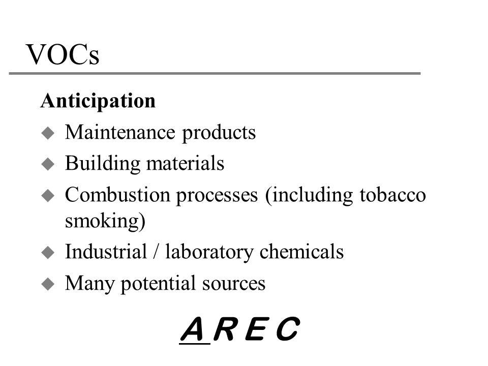 A R E C VOCs Anticipation Maintenance products Building materials