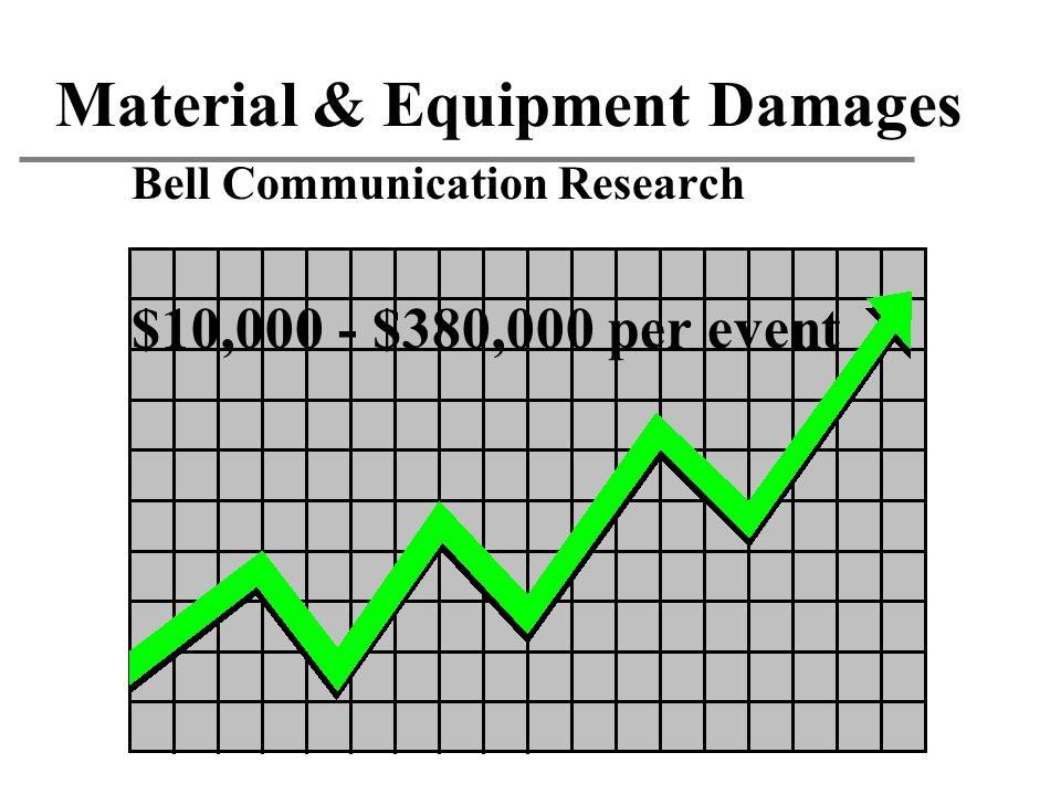 Material & Equipment Damages