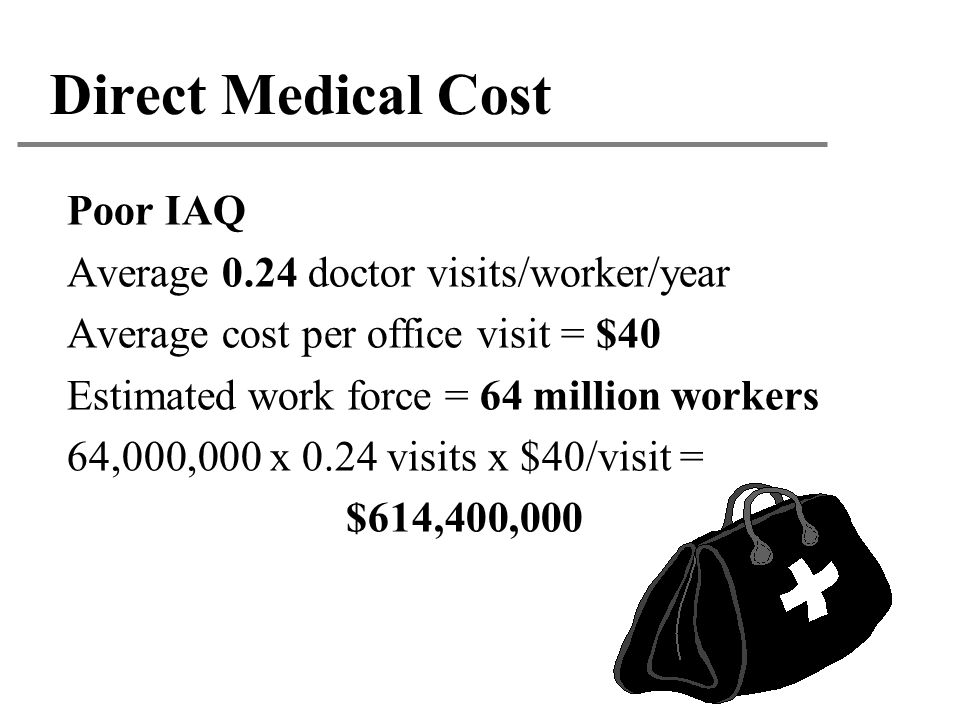 Direct Medical Cost Poor IAQ Average 0.24 doctor visits/worker/year