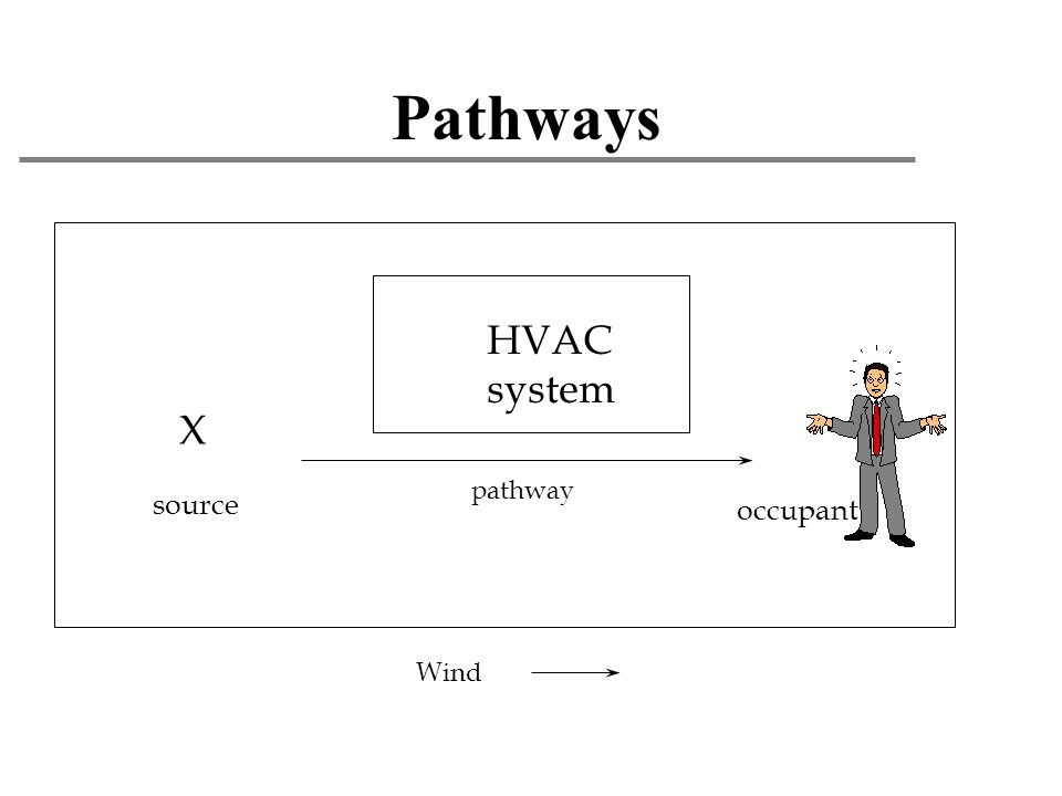 Pathways HVAC system X source occupant pathway Wind
