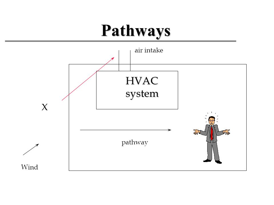 Pathways HVAC system X air intake pathway Wind Source outside