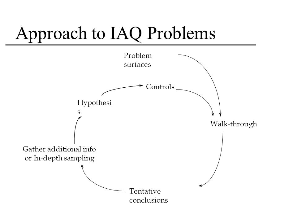 Approach to IAQ Problems