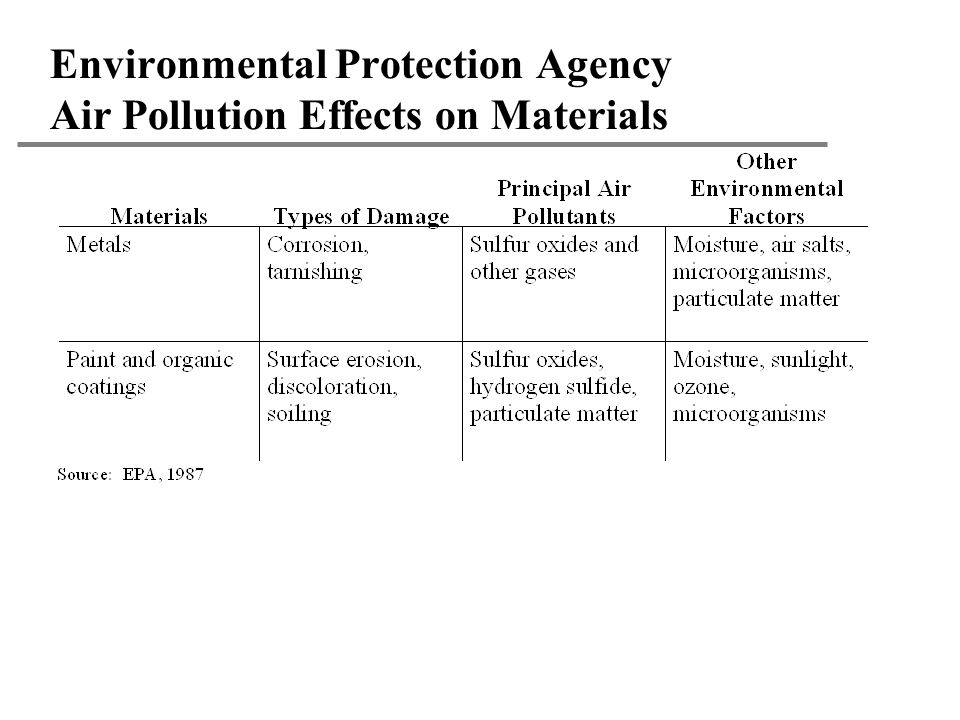 Environmental Protection Agency Air Pollution Effects on Materials
