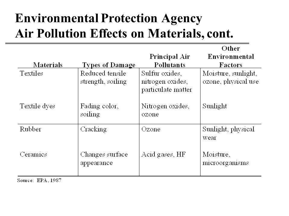 Environmental Protection Agency Air Pollution Effects on Materials, cont.