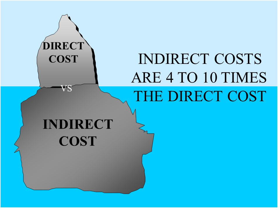 INDIRECT COSTS ARE 4 TO 10 TIMES THE DIRECT COST INDIRECT COST DIRECT