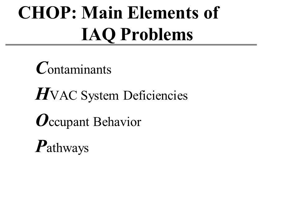 CHOP: Main Elements of IAQ Problems