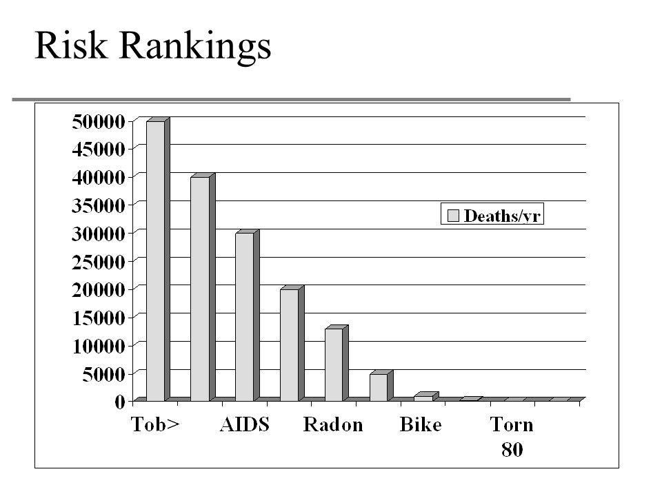 Risk Rankings
