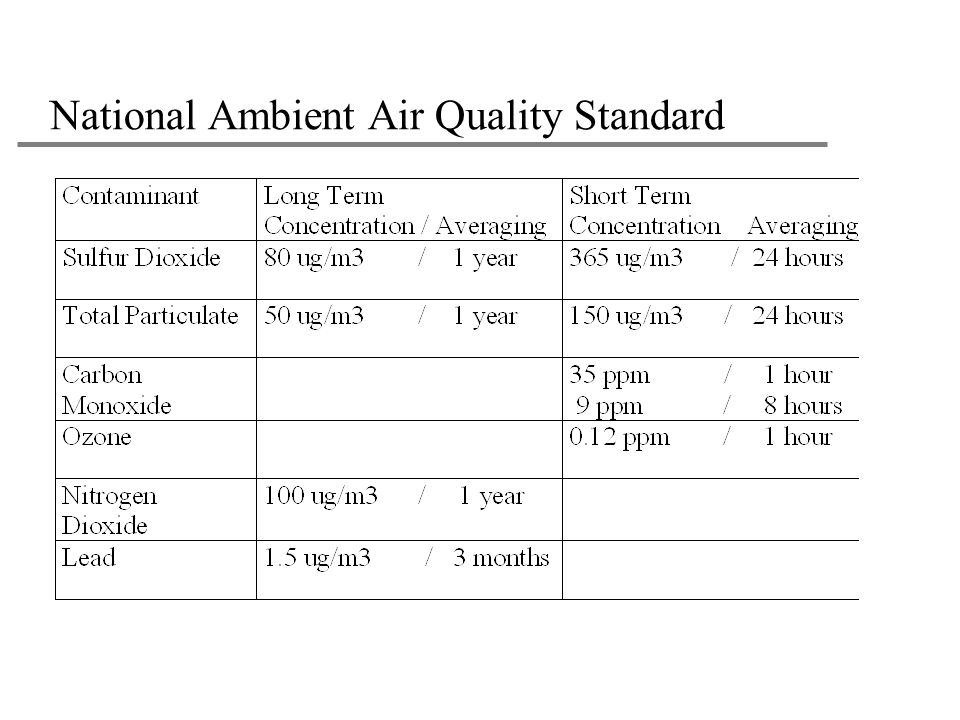 National Ambient Air Quality Standard