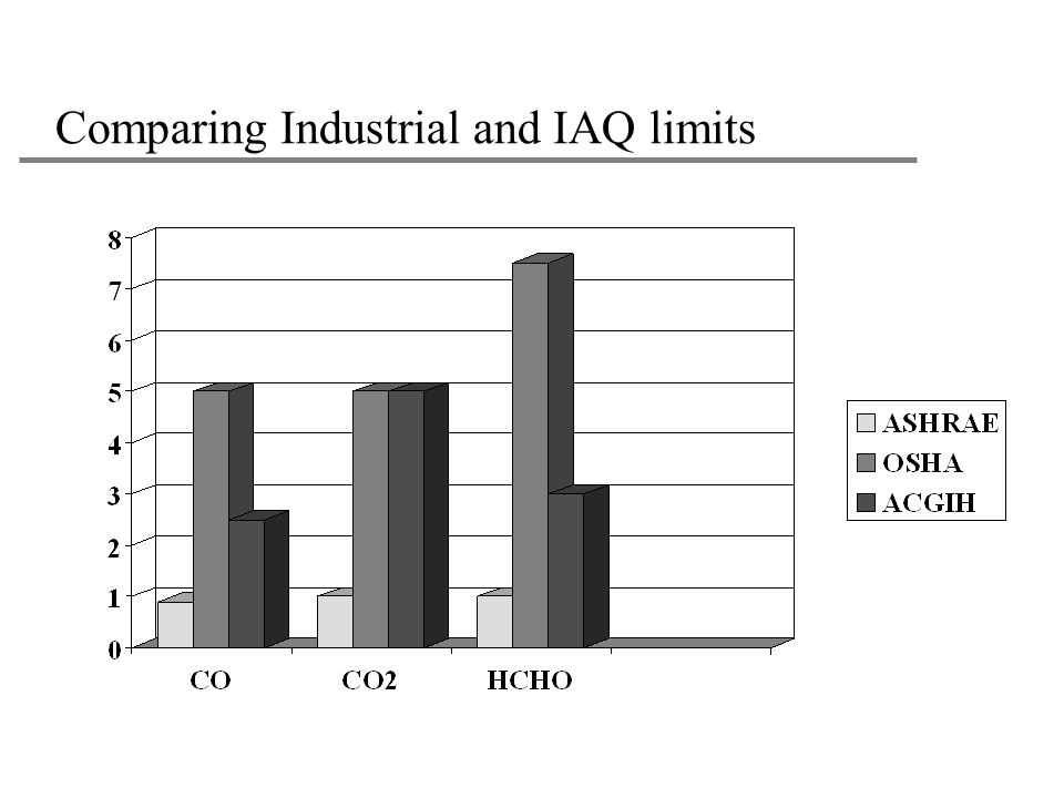 Comparing Industrial and IAQ limits