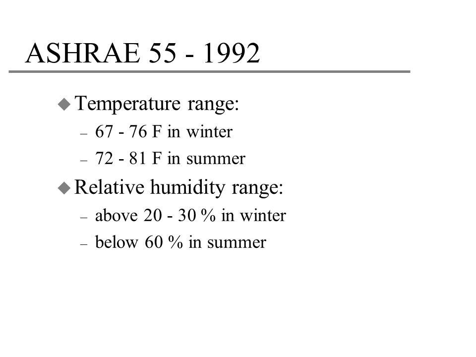 ASHRAE 55 - 1992 Temperature range: Relative humidity range: