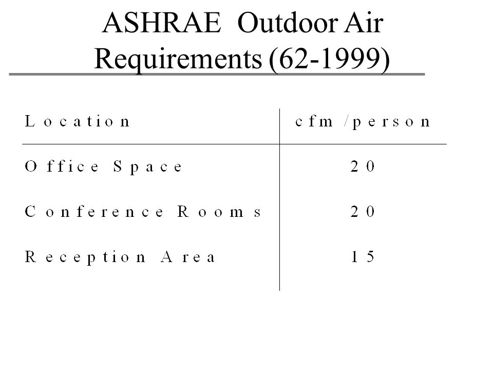 ASHRAE Outdoor Air Requirements (62-1999)