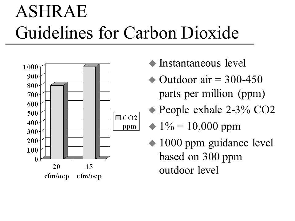 ASHRAE Guidelines for Carbon Dioxide