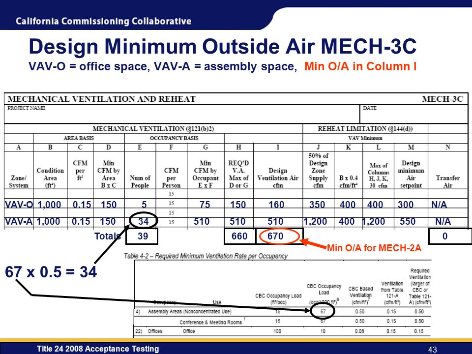 Design Minimum Outside Air MECH-3C VAV-O = office space, VAV-A = assembly space, Min O/A in Column I