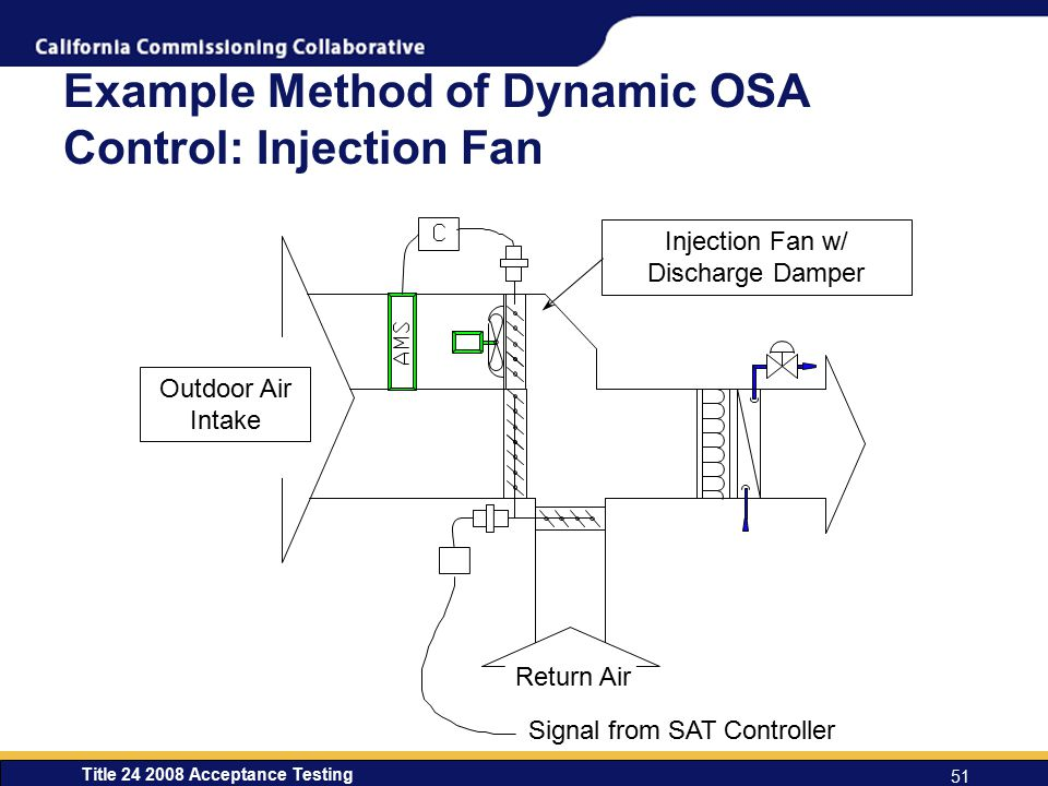 Example Method of Dynamic OSA Control: Injection Fan