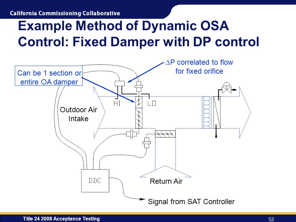 Example Method of Dynamic OSA Control: Fixed Damper with DP control