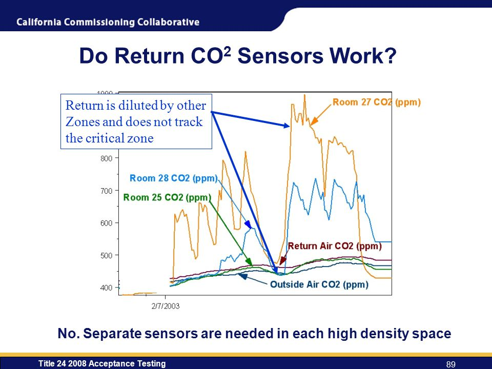 Do Return CO2 Sensors Work