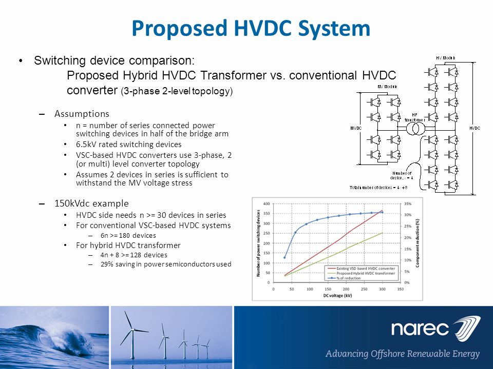 Proposed HVDC System Switching device comparison: