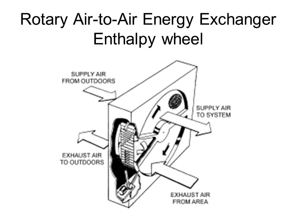 Rotary Air-to-Air Energy Exchanger Enthalpy wheel