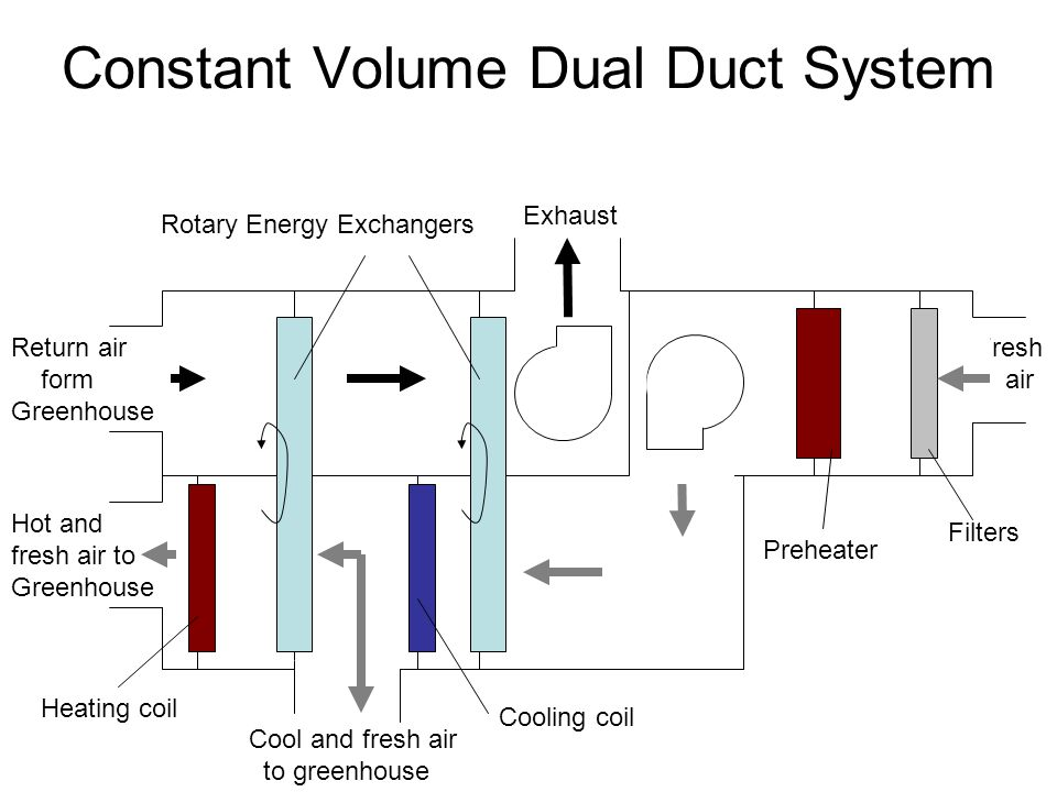 Constant Volume Dual Duct System