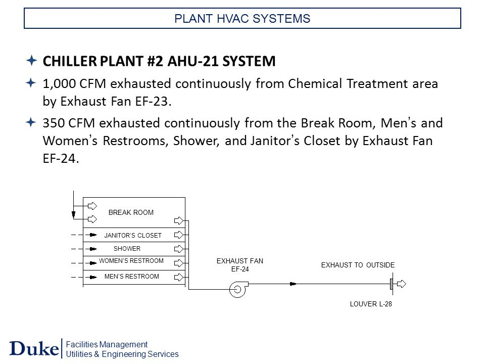 CHILLER PLANT #2 AHU-21 SYSTEM