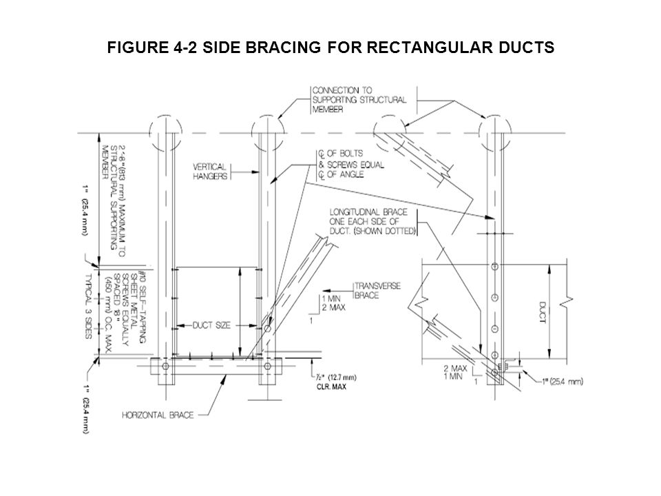 FIGURE 4-2 SIDE BRACING FOR RECTANGULAR DUCTS