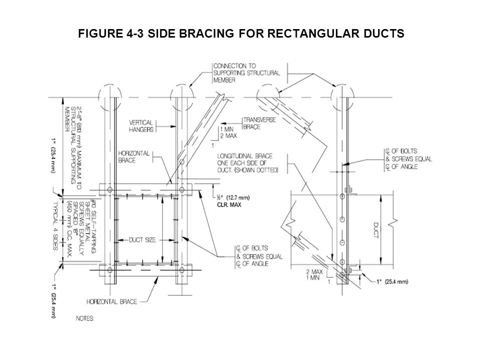 FIGURE 4-3 SIDE BRACING FOR RECTANGULAR DUCTS