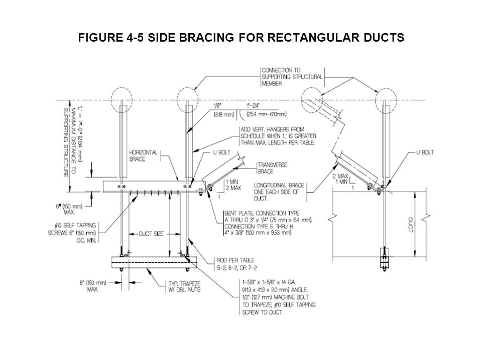 FIGURE 4-5 SIDE BRACING FOR RECTANGULAR DUCTS