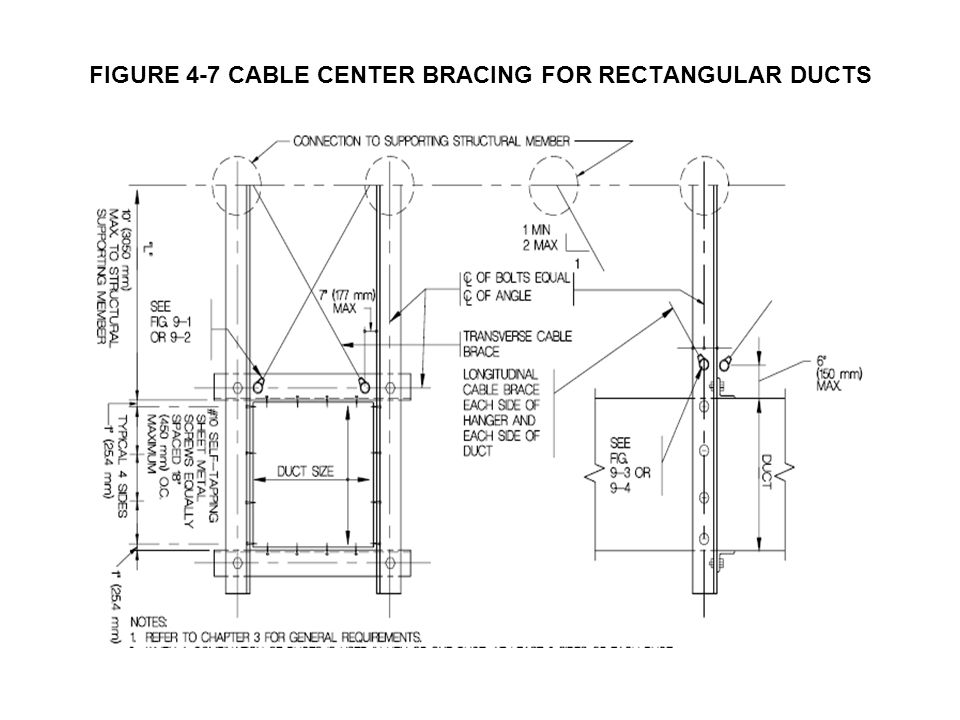 FIGURE 4-7 CABLE CENTER BRACING FOR RECTANGULAR DUCTS