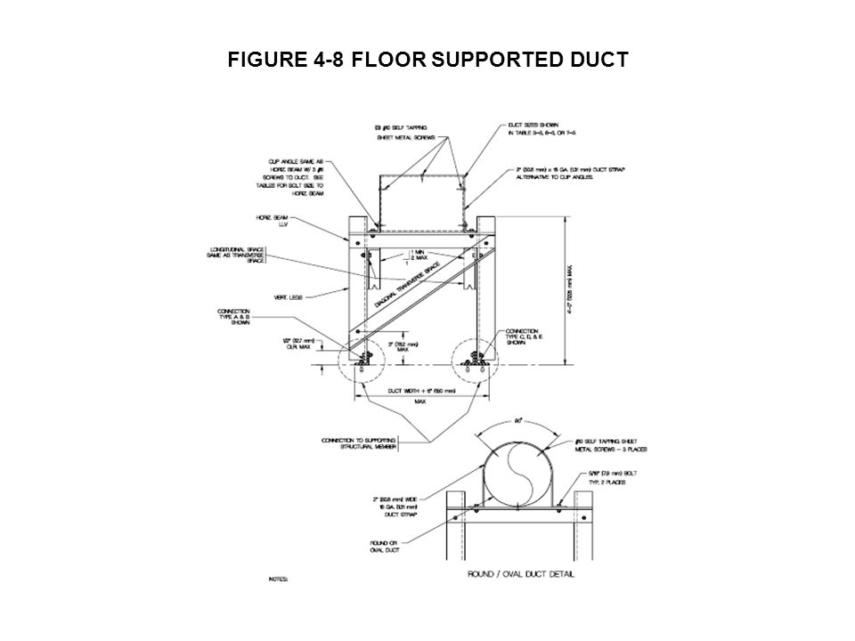 FIGURE 4-8 FLOOR SUPPORTED DUCT