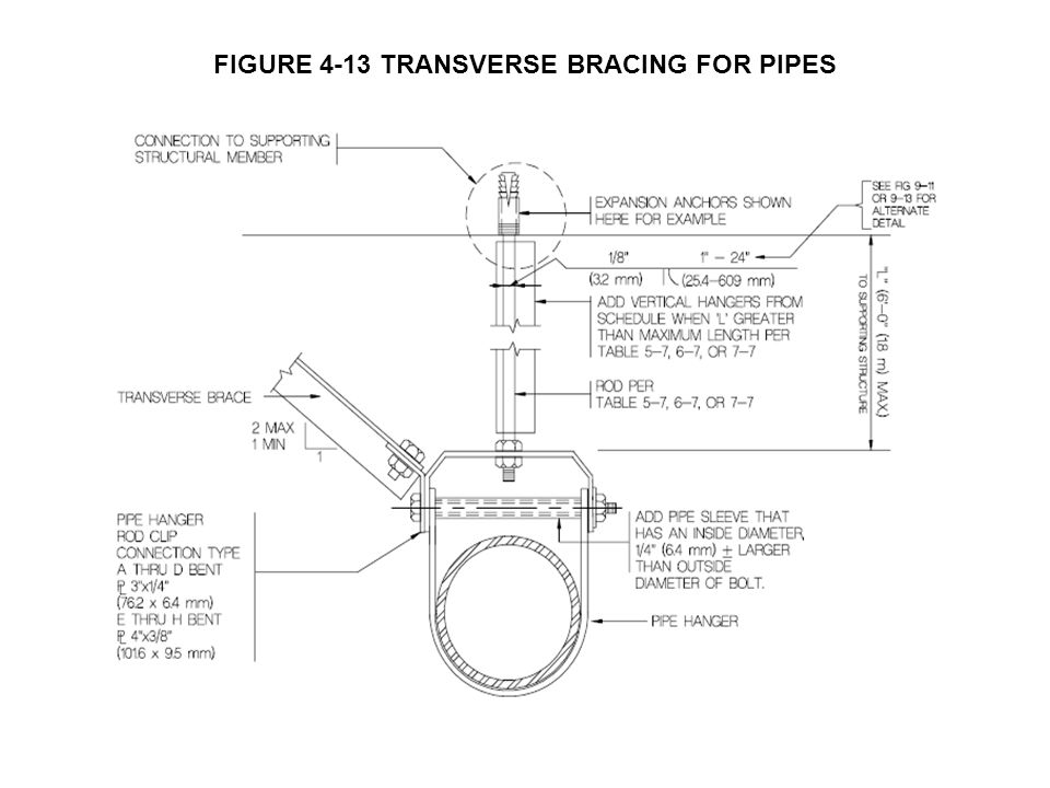 FIGURE 4-13 TRANSVERSE BRACING FOR PIPES