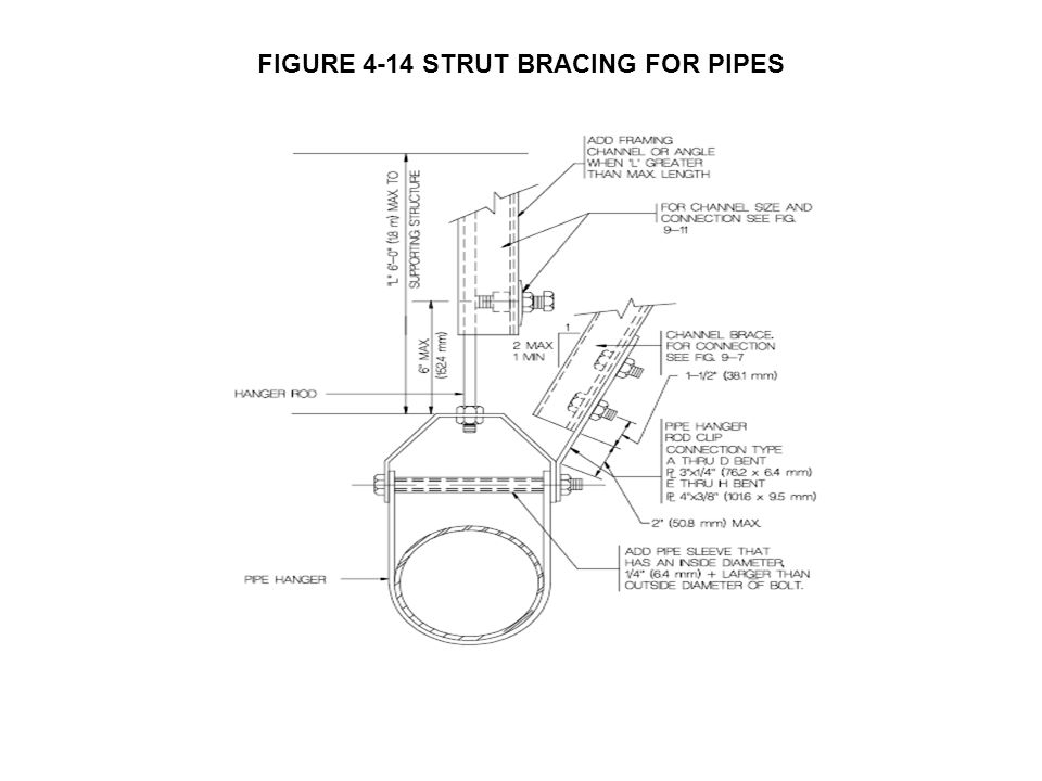 FIGURE 4-14 STRUT BRACING FOR PIPES