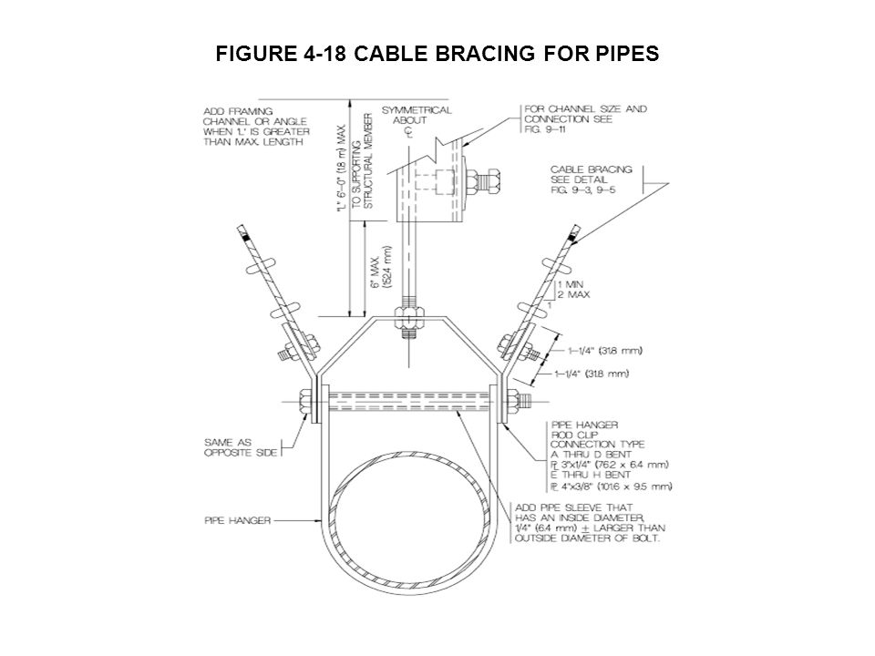 FIGURE 4-18 CABLE BRACING FOR PIPES