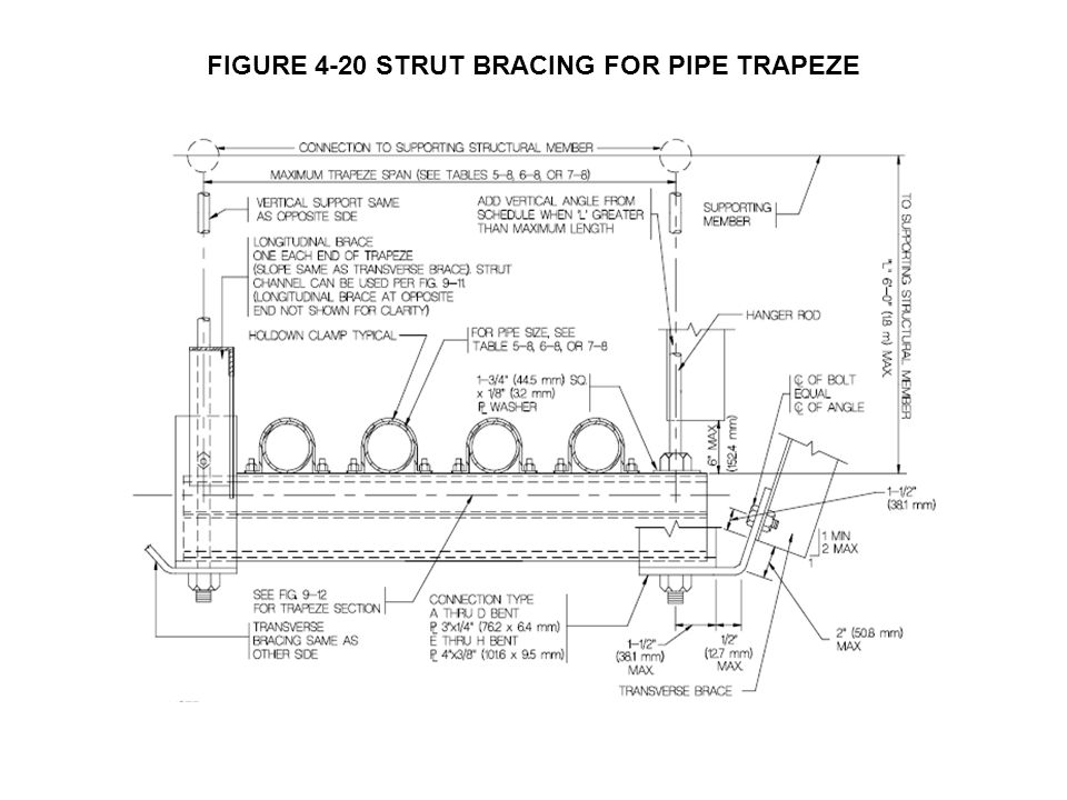 FIGURE 4-20 STRUT BRACING FOR PIPE TRAPEZE