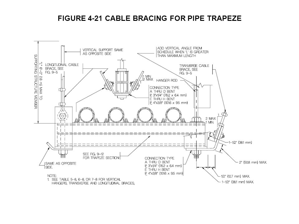 FIGURE 4-21 CABLE BRACING FOR PIPE TRAPEZE