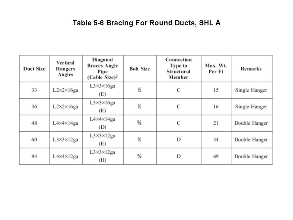 Table 5-6 Bracing For Round Ducts, SHL A