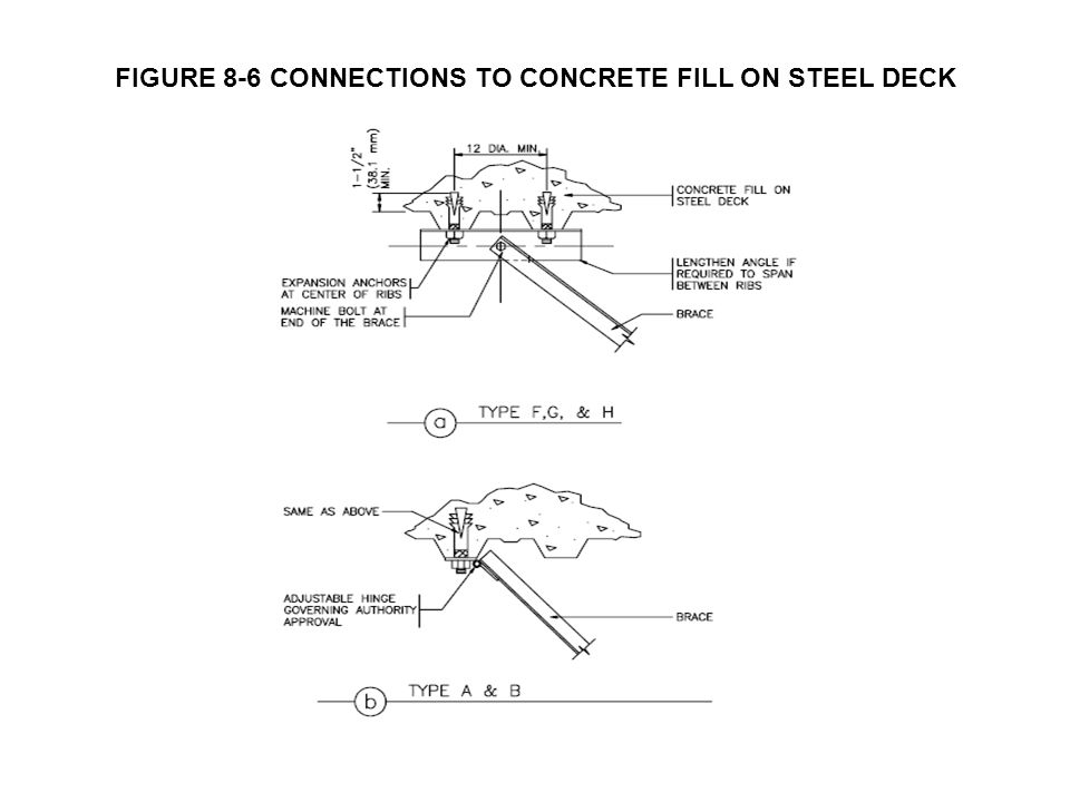 FIGURE 8-6 CONNECTIONS TO CONCRETE FILL ON STEEL DECK